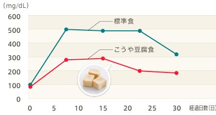 豆腐 タンパク質
