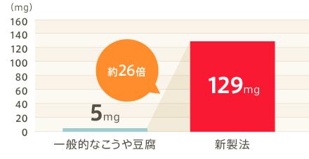 高野豆腐 効能